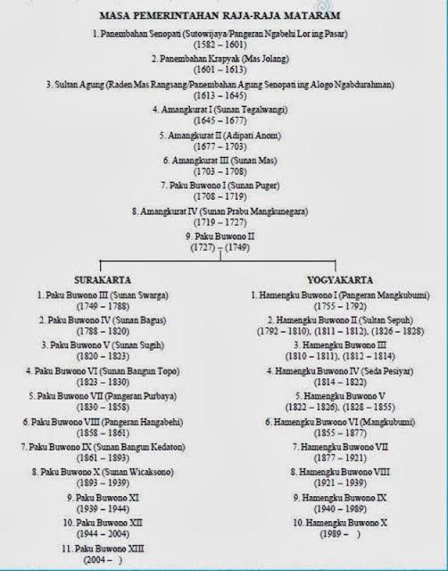 Sistem Pemerintahan Kerajaan Mataram Islam